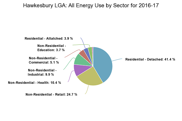 Hawkesbury Energy Use and Emissions