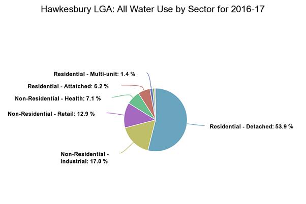 Hawkesburys Water Use