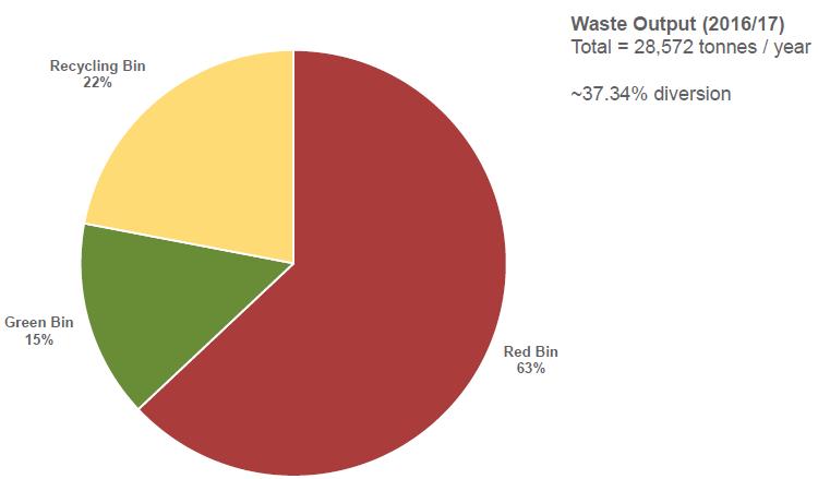 Hawkesburys Waste Generation