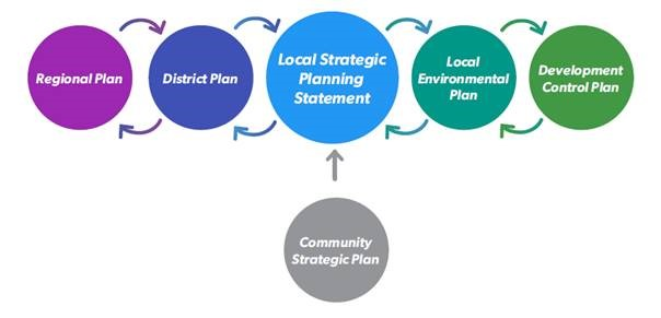 Strategic planning framework at the Regional, District and Local level