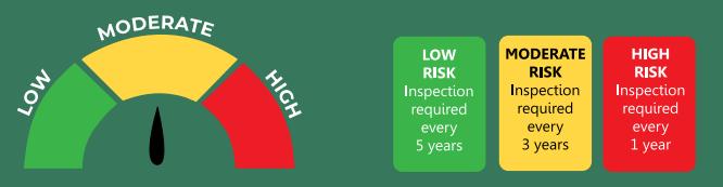 Septic Risk